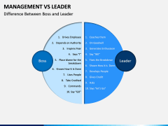 Management Vs Leader PPT slide 8