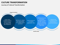 Culture Transformation PPT Slide 5