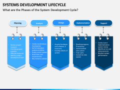 Systems Development Lifecycle PPT Slide 4