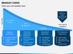 Bradley Curve PPT Slide 1