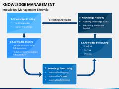 Knowledge Management PPT Slide 5