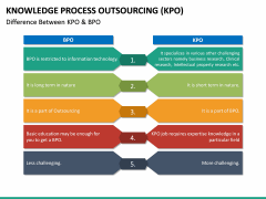 Knowledge Process Outsourcing (KPO) PPT Slide 29