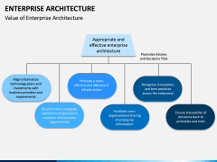 Enterprise Architecture PPT Slide 8