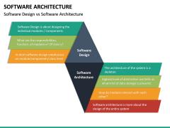 Software Architecture PPT Slide 33