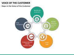 Voice of the Customer PPT Slide 25