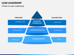 Lean Leadership PPT Slide 7