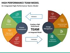 High Performance Team Model PPT Slide 20