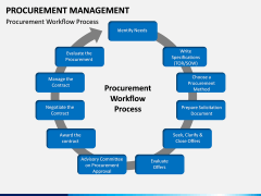 Procurement Management PPT Slide 4