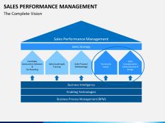 Sales performance management PPT slide 1