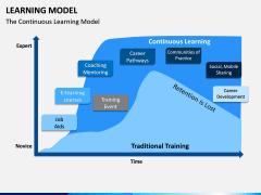 Learning Model PPT Slide 7
