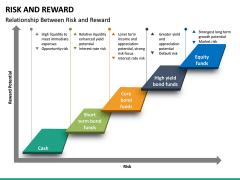 Risk and Reward PPT Slide 16