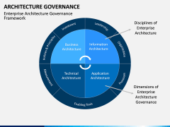 Architecture Governance PPT slide 4