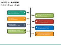 Defense in Depth PPT Slide 20