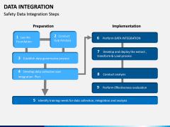Data Integration PPT slide 17