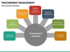 Procurement Management PPT Slide 27