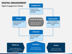 Digital Engagement PPT Slide 2