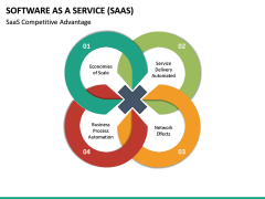 Software as a Service (SaaS) PPT Slide 38