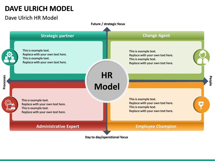 dave ulrich hr model powerpoint template
