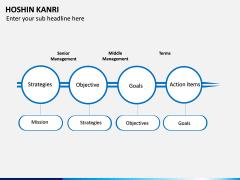 Hoshin Kanri PPT Slide 14