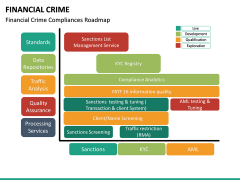 Financial Crime PPT Slide 19
