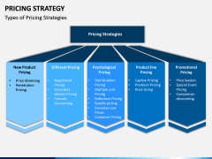 Pricing Strategy PPT Slide 5