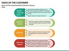 Voice of the Customer PPT Slide 32