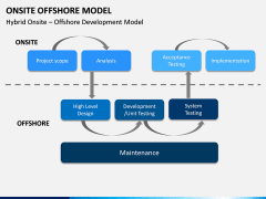 Onsite Offshore Model PPT Slide 18