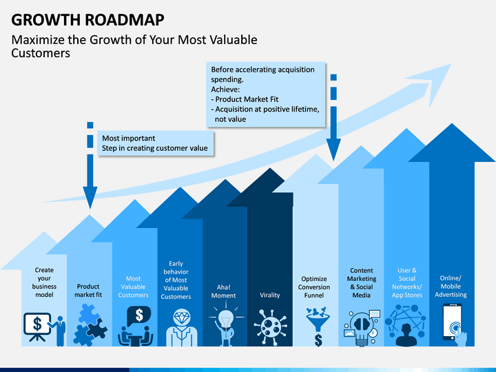 Growth Roadmap Powerpoint Template