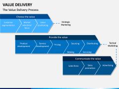 Value Delivery PPT Slide 3