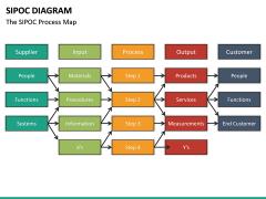 SIPOC diagram PPT slide 27