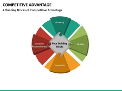 Competitive Advantage PPT Slide 33