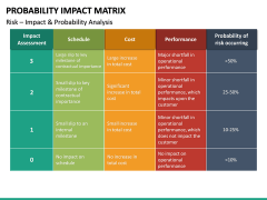 Probability Impact Matrix PPT Slide 14