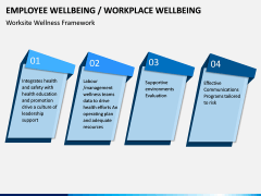 Employee Wellbeing PPT Slide 3