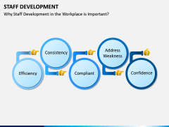 Staff Development PPT Slide 3