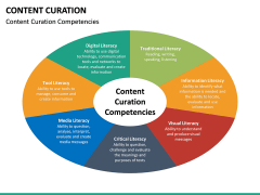 Content Curation PPT Slide 33