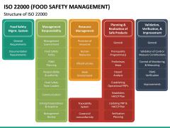 ISO 22000 PPT Slide 21