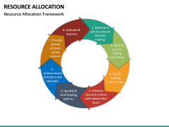 Resource Allocation PPT Slide 14