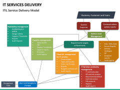 IT Service Delivery PPT Slide 18