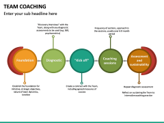 Team Coaching PPT slide 26