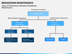Breakdown Maintenance PPT Slide 16