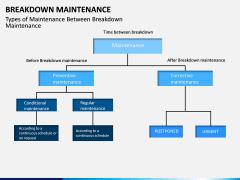 Breakdown Maintenance PPT Slide 16