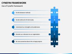 Cynefin Framework PPT Slide 5