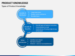Product Knowledge PPT Slide 4