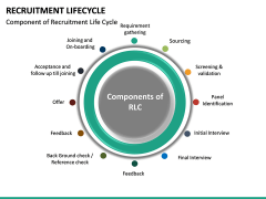 Recruitment Life Cycle PPT slide 17