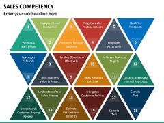 Sales Competency PPT Slide 19