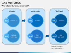 Lead Nurturing PPT Slide 7