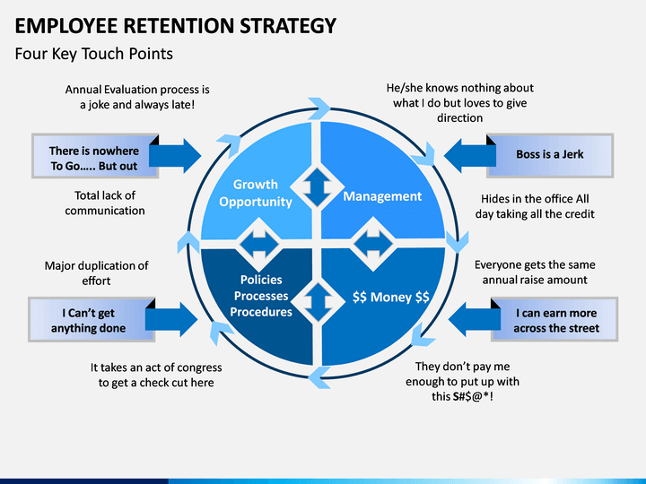 employee retention strategy powerpoint template