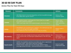 30 60 90 Day Plan PPT Slide 49