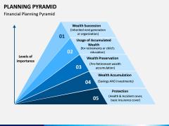 Planning Pyramid PPT Slide 3