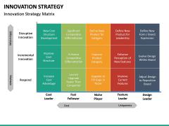 Innovation Strategy PPT Slide 20